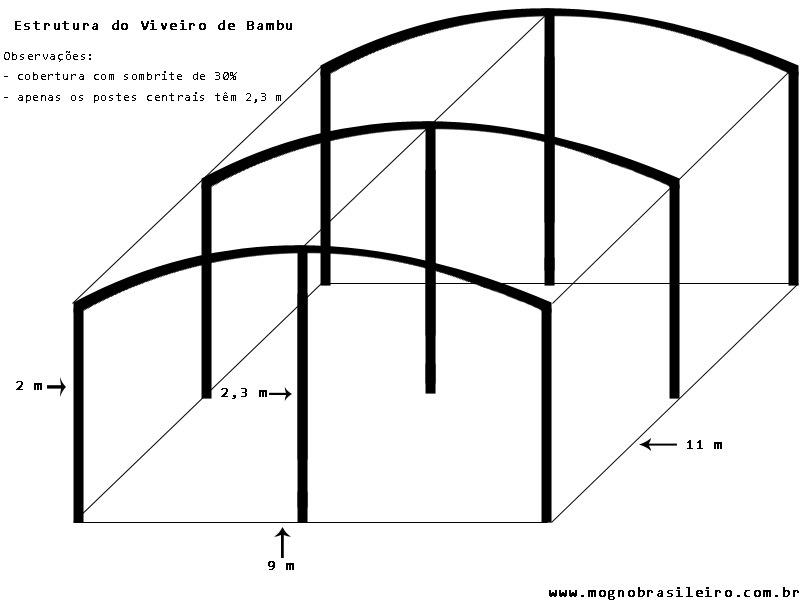 Estrutura Esquemática do Viveiro